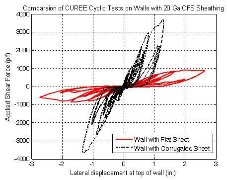Comparison of Cold-Formed Steel Framed Shear Wall using Different Sheathing